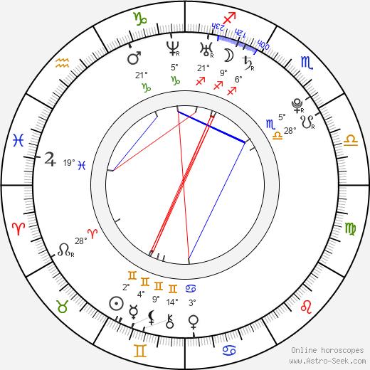 Diana Rudychenko birth chart, biography, wikipedia 2019, 2020