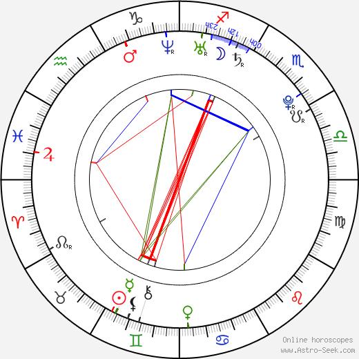 Diana Rudychenko astro natal birth chart, Diana Rudychenko horoscope, astrology