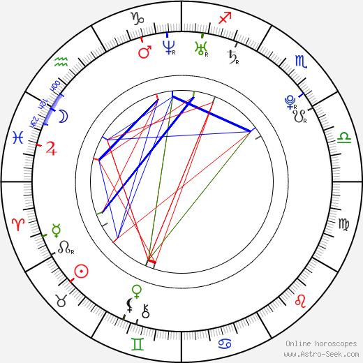 Emily Hart день рождения гороскоп, Emily Hart Натальная карта онлайн