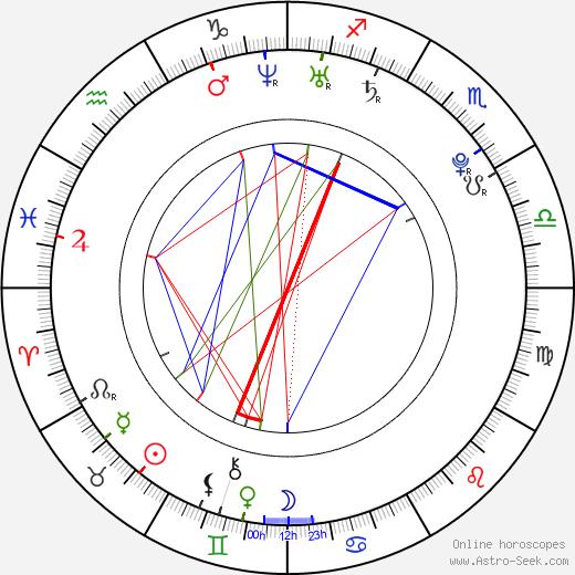 Emily VanCamp astro natal birth chart, Emily VanCamp horoscope, astrology