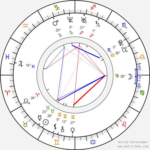 Eric Lloyd birth chart, biography, wikipedia 2020, 2021