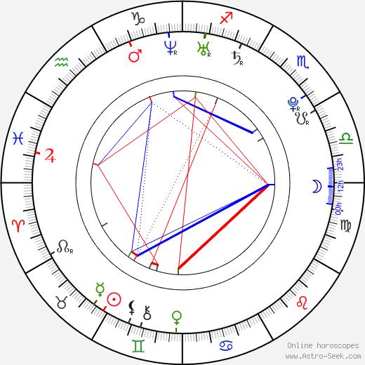 Eric Lloyd birth chart, Eric Lloyd astro natal horoscope, astrology