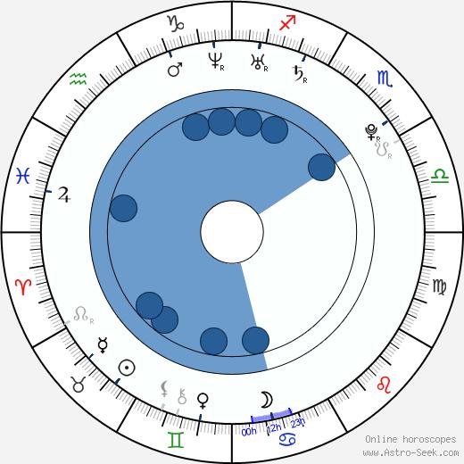 Giuliana Marino wikipedia, horoscope, astrology, instagram