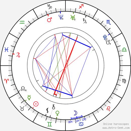 Giuliana Marino день рождения гороскоп, Giuliana Marino Натальная карта онлайн