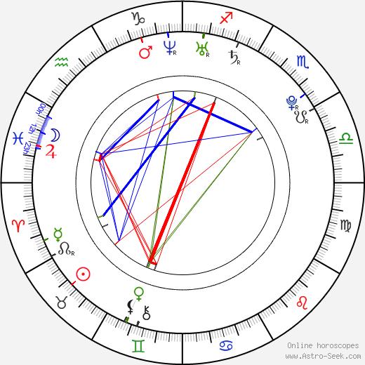 Honza Kučera день рождения гороскоп, Honza Kučera Натальная карта онлайн