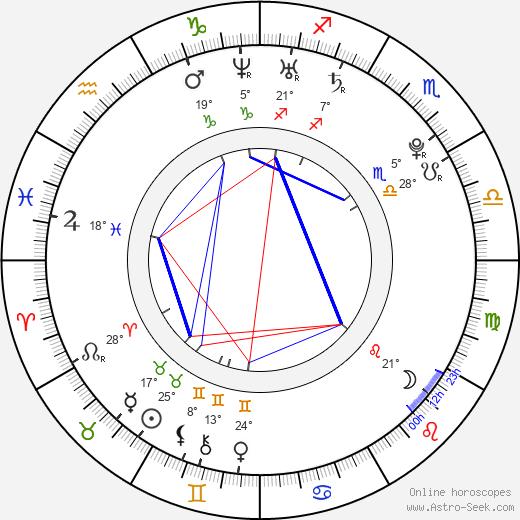 Jacob Zachar birth chart, biography, wikipedia 2018, 2019