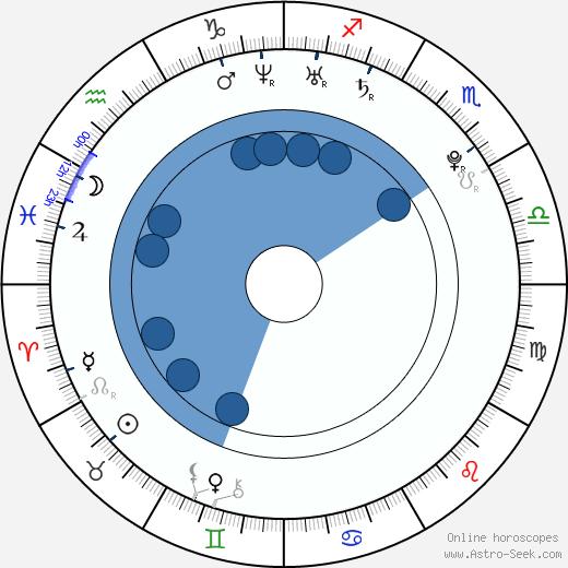 James Kirk wikipedia, horoscope, astrology, instagram