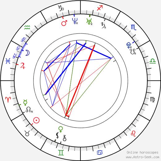 Джеймс Тиберий Кирк James Kirk день рождения гороскоп, James Kirk Натальная карта онлайн