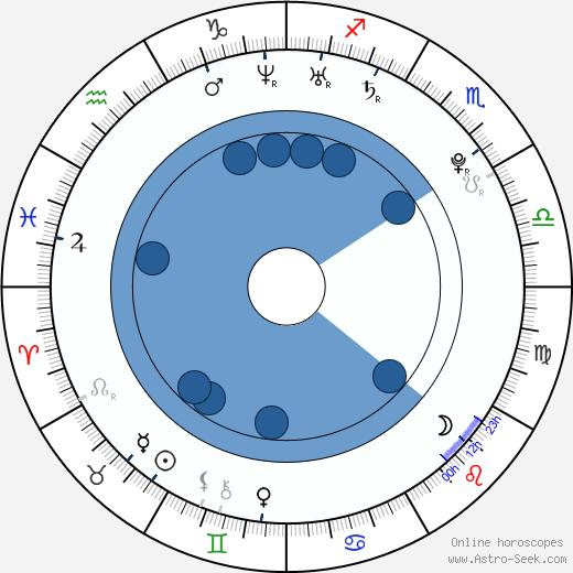 Jordan Downey wikipedia, horoscope, astrology, instagram