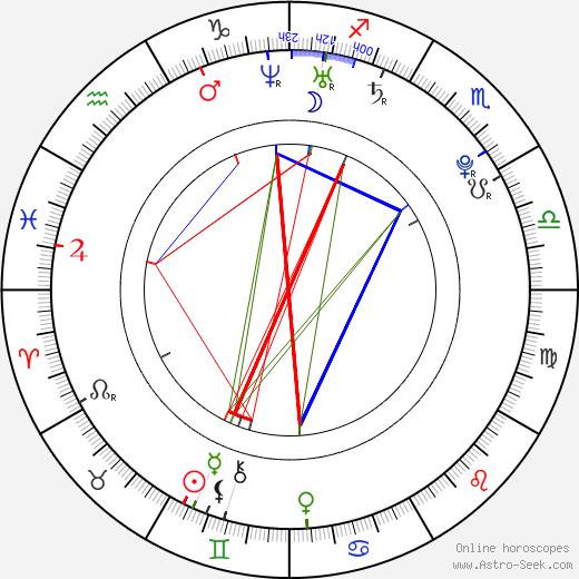 Juri Ueno astro natal birth chart, Juri Ueno horoscope, astrology
