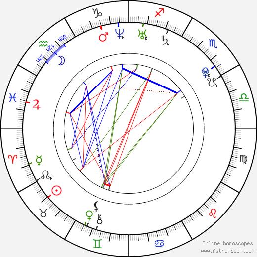 Kateřina Liďáková astro natal birth chart, Kateřina Liďáková horoscope, astrology