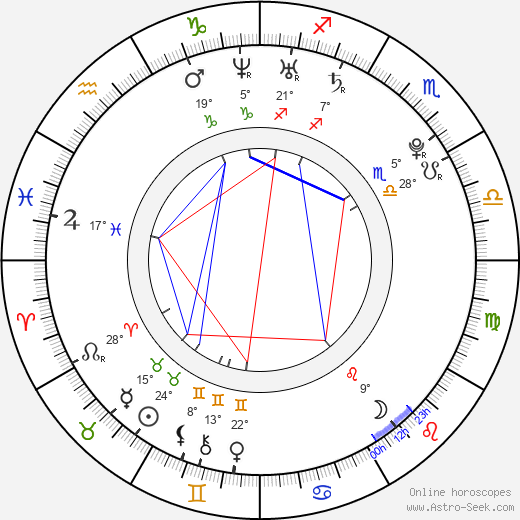 Kendhal Beal birth chart, biography, wikipedia 2019, 2020