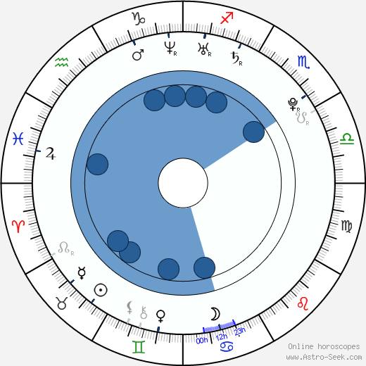 Lena Dunham wikipedia, horoscope, astrology, instagram