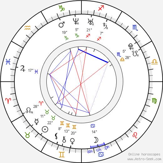 Lena Dunham Биография в Википедии 2020, 2021