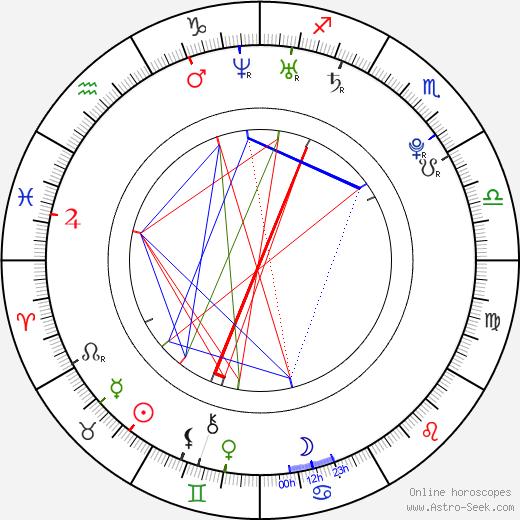 Лина Данэм Lena Dunham день рождения гороскоп, Lena Dunham Натальная карта онлайн