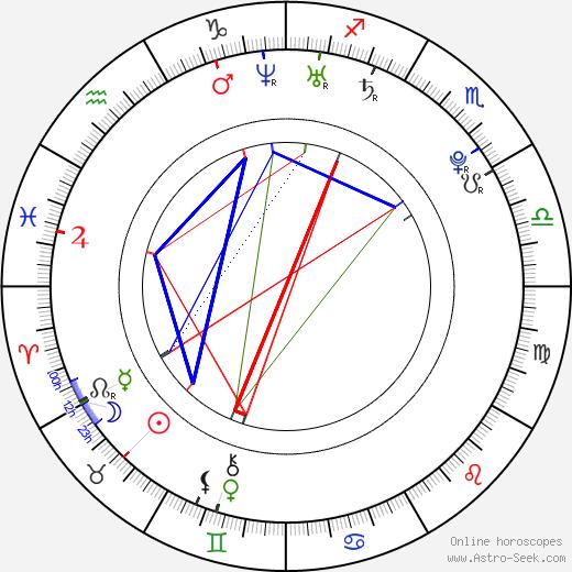 Ľubomír Paľaga astro natal birth chart, Ľubomír Paľaga horoscope, astrology