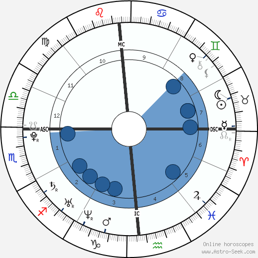 Marie de Villepin wikipedia, horoscope, astrology, instagram