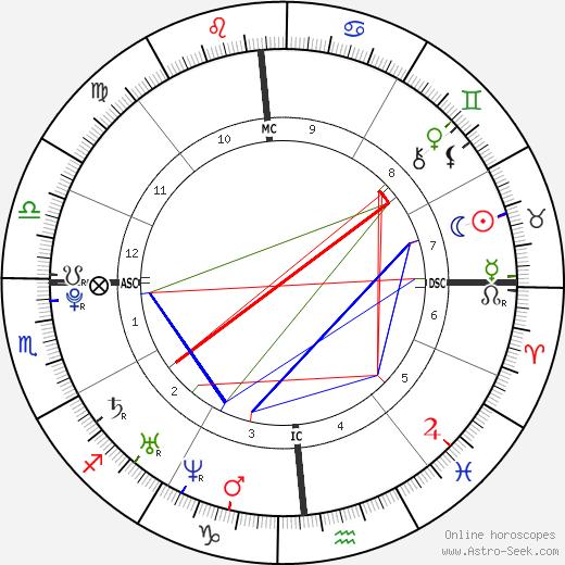 Marie de Villepin tema natale, oroscopo, Marie de Villepin oroscopi gratuiti, astrologia