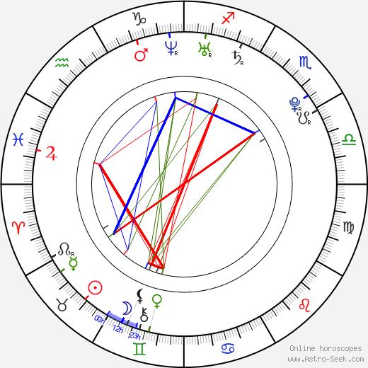 Marta Krupa birth chart, Marta Krupa astro natal horoscope, astrology