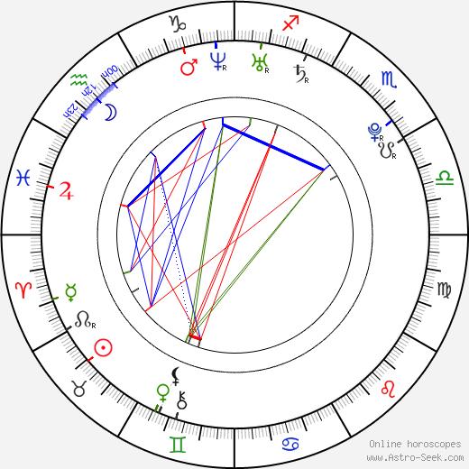 Mateusz Kosciukiewicz birth chart, Mateusz Kosciukiewicz astro natal horoscope, astrology