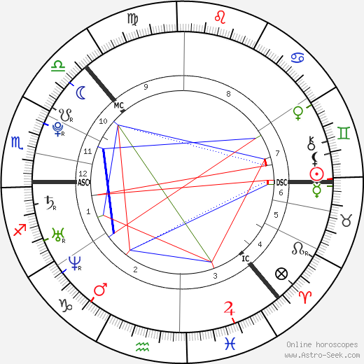 Matti Juhani Saari tema natale, oroscopo, Matti Juhani Saari oroscopi gratuiti, astrologia