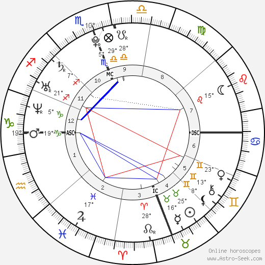 Megan Fox birth chart, biography, wikipedia 2018, 2019