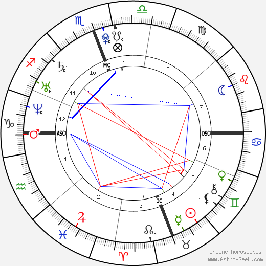 Megan Fox astro natal birth chart, Megan Fox horoscope, astrology
