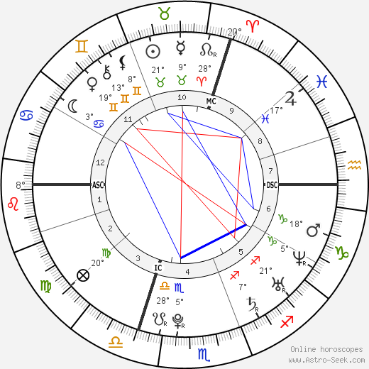 Michael Dunahee birth chart, biography, wikipedia 2019, 2020
