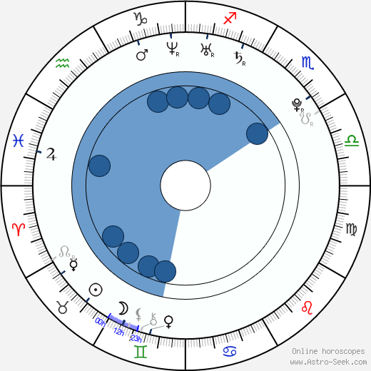 Michal Kosoru wikipedia, horoscope, astrology, instagram