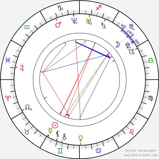 Молли Эфраим Molly Ephraim день рождения гороскоп, Molly Ephraim Натальная карта онлайн