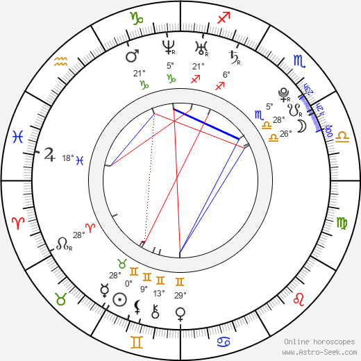 Nicci Faires birth chart, biography, wikipedia 2019, 2020