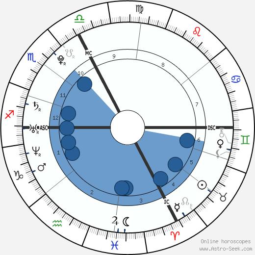 Pom Klementieff wikipedia, horoscope, astrology, instagram