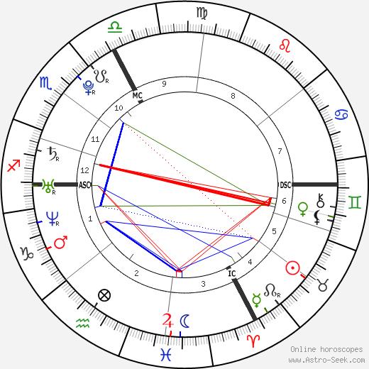 Пом Клементьефф Pom Klementieff день рождения гороскоп, Pom Klementieff Натальная карта онлайн