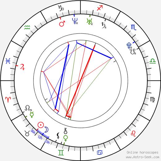 Radek Dorotík birth chart, Radek Dorotík astro natal horoscope, astrology