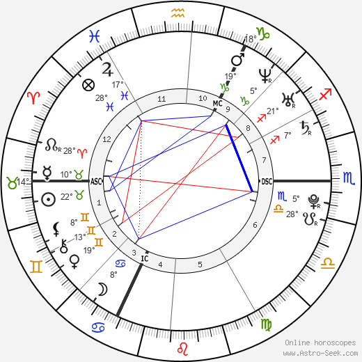 Robert pattinson natal chart