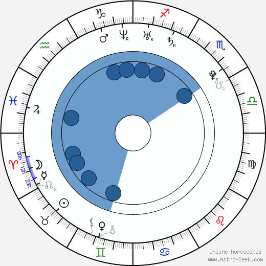 Shahana Goswami wikipedia, horoscope, astrology, instagram