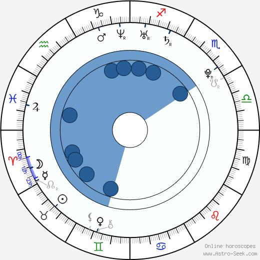 Tyler Hynes wikipedia, horoscope, astrology, instagram