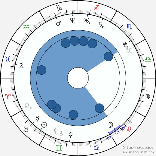 Veronika Nízlová wikipedia, horoscope, astrology, instagram