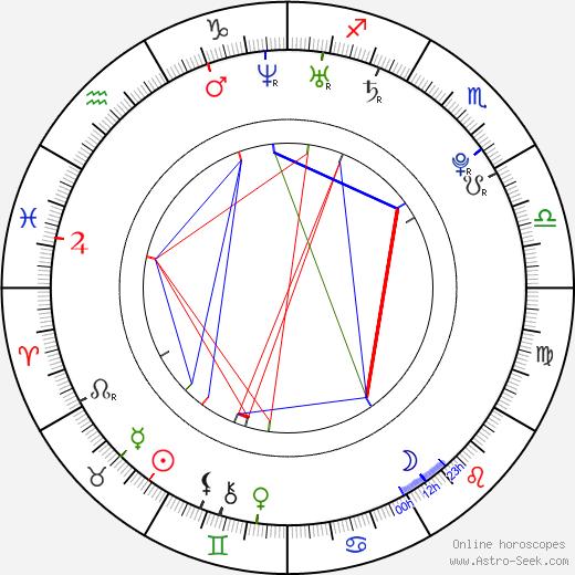 Veronika Nízlová день рождения гороскоп, Veronika Nízlová Натальная карта онлайн