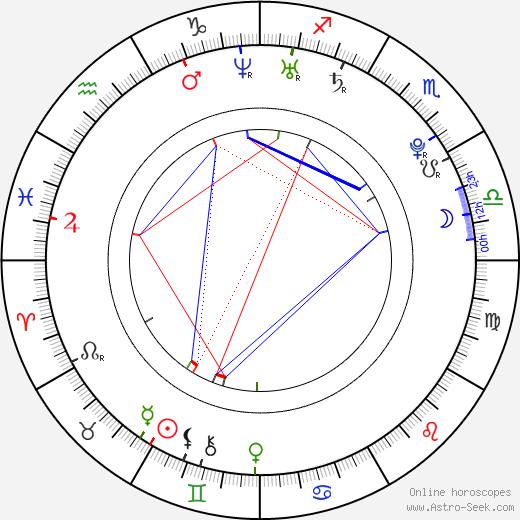 Yon González astro natal birth chart, Yon González horoscope, astrology