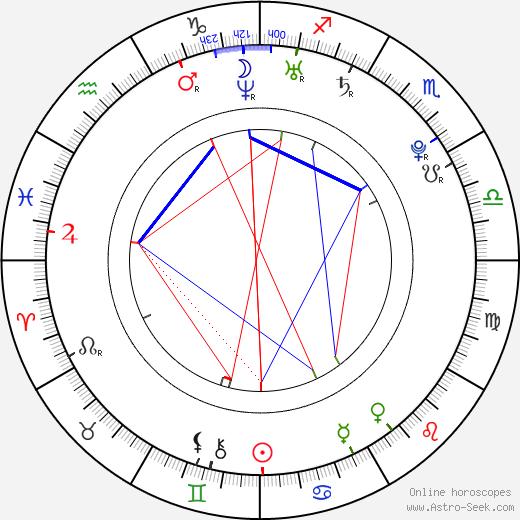 Adam Kubišta astro natal birth chart, Adam Kubišta horoscope, astrology
