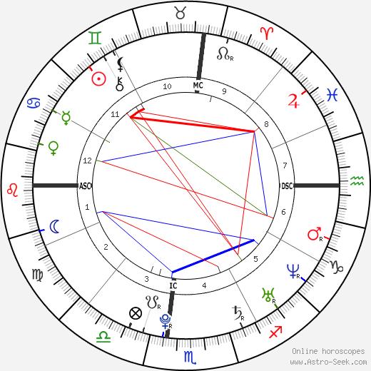 Ashley Olsen astro natal birth chart, Ashley Olsen horoscope, astrology