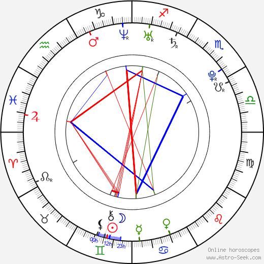 Audrey Lorea birth chart, Audrey Lorea astro natal horoscope, astrology