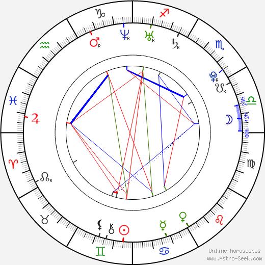 Fernando Muslera tema natale, oroscopo, Fernando Muslera oroscopi gratuiti, astrologia