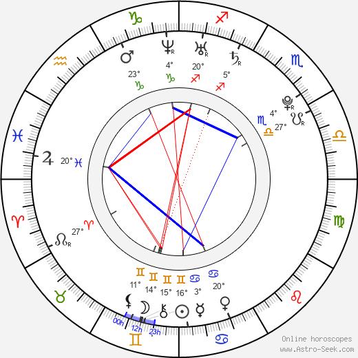 Gaby Blaaser birth chart, biography, wikipedia 2020, 2021