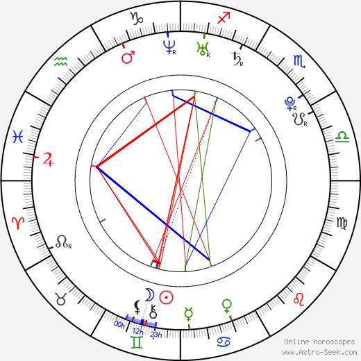 Gaby Blaaser birth chart, Gaby Blaaser astro natal horoscope, astrology