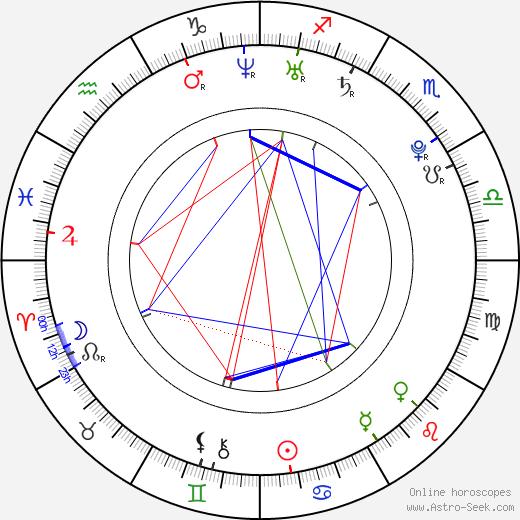 Gauthier Lamothe astro natal birth chart, Gauthier Lamothe horoscope, astrology