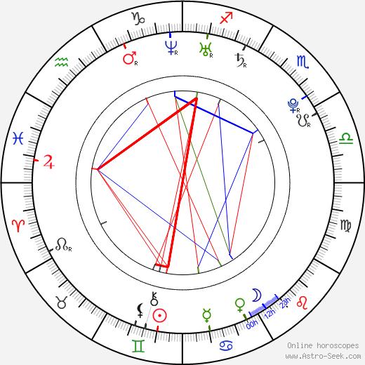 Geoffrey Cowper tema natale, oroscopo, Geoffrey Cowper oroscopi gratuiti, astrologia