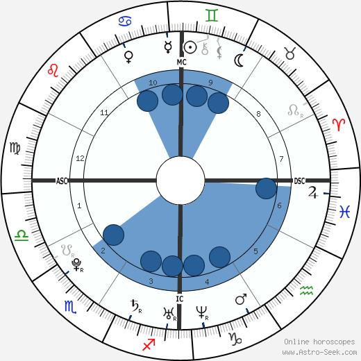 Hyun-joong Kim wikipedia, horoscope, astrology, instagram