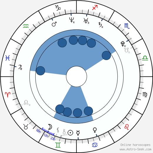 Jakub Čermák wikipedia, horoscope, astrology, instagram